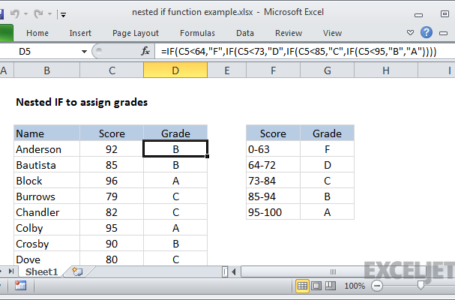How a Nested IF Function Works in Excel?